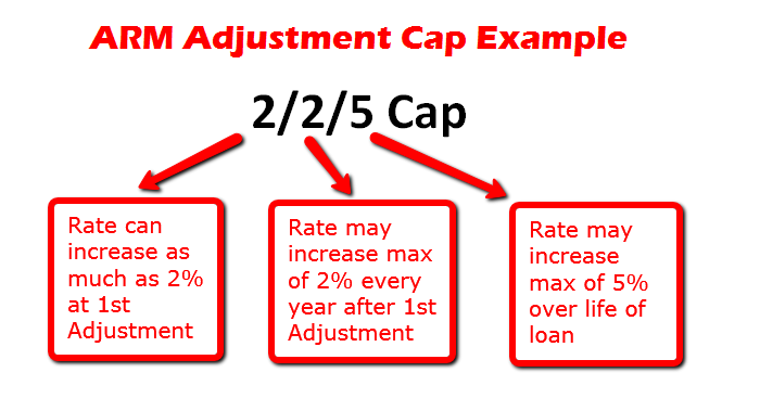 adjustment_cap_example_001