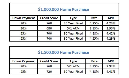 1,000,000 jumbo loan rates and credit score