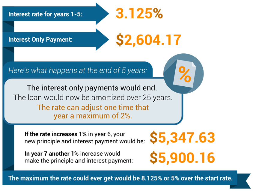 how interest only payments adjust