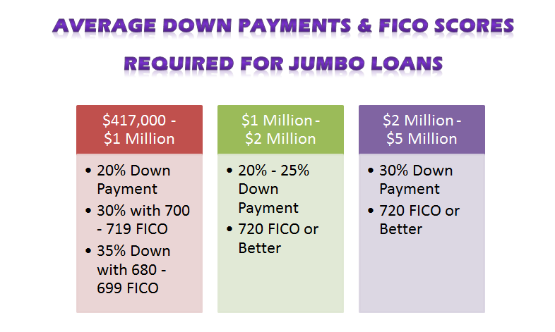 fico scores and down payments