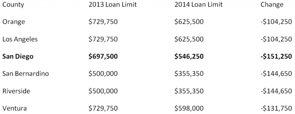 San Diego FHA Loan Limits