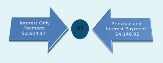 interest only loan vs principle and interest