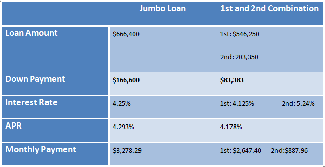 jumbo loan with 20% down, 1st and 2nd mortgage