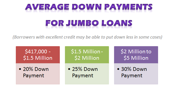 down payment for jumbo loans