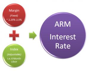 margin_and_index_equals_interest_rate