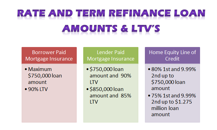 rate_and_term_refinance_loan_amounts