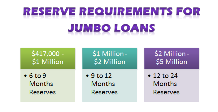 reserve requirements for jumbo loans