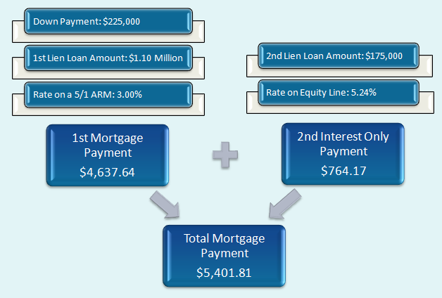 first and second mortgage with jumbo loan - CLTV